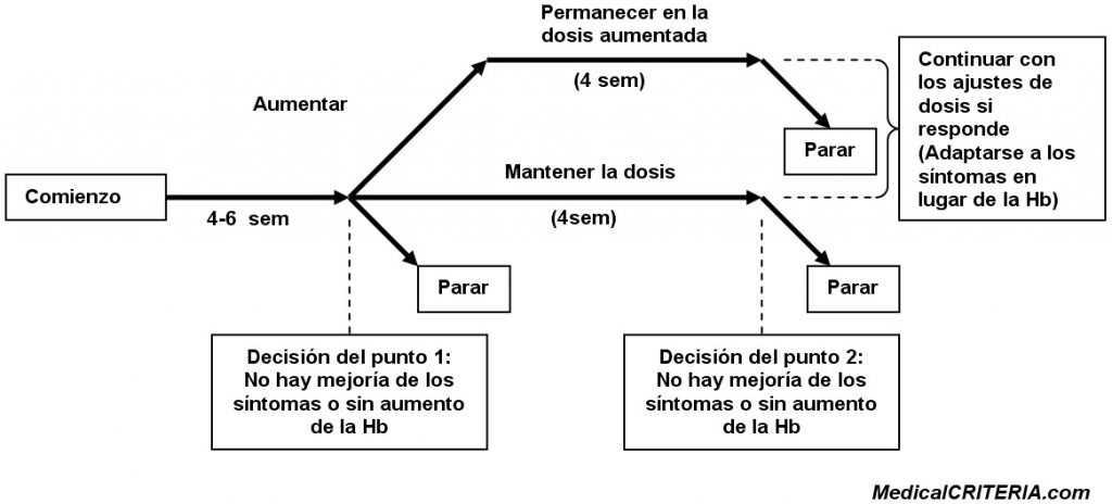 Guía para el Uso de Proteínas Eritropoyéticas en Pacientes Anémicos con Cáncer