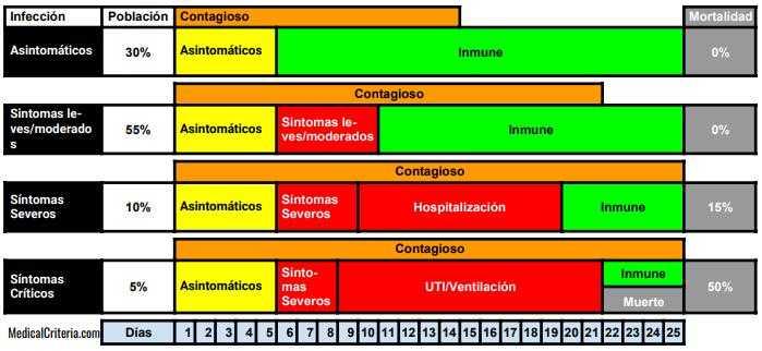 Dinámica Viral del Coronavirus (Covid-19)